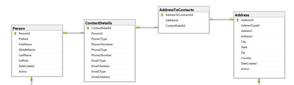 Tables Person connected to ContactDetails on PersonId, AddressToContacts on AddressId